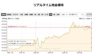 金価格(by BullionVault Ltd)