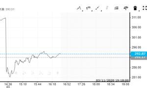 アリババの株価が急落