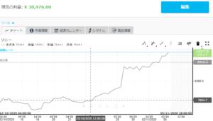 ソニー株価