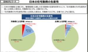 日本の在宅勤務の生産性