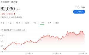 任天堂株価