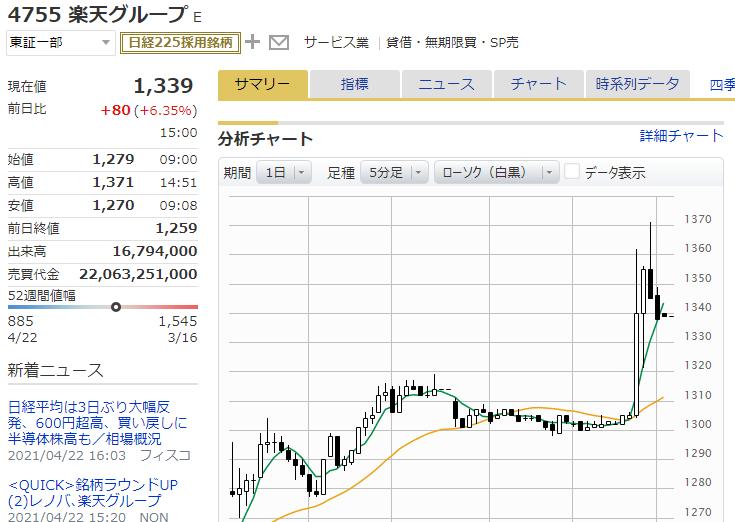 楽天グループ(4755)の株価が急騰